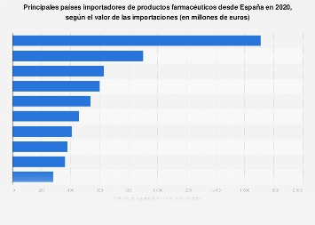 Principales países de la OCDE exportadores de productos farmacéuticos a España 2017