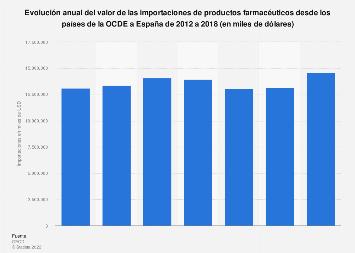 Valor de importaciones de productos farmacéuticos desde la OCDE a España 2012-2017