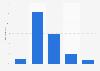 Distribution des effectifs de Decathlon selon l'âge 2015-2018