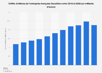 Valeur des ventes de Decathlon 2010-2018