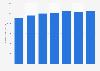 Average revenue per user (ARPU) of pay TV operator Viasat Nordic from 2010 to 1st half of 2016 (in SEK)