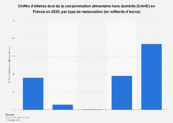 CAHD : chiffre d'affaires par type de restauration en France 2017