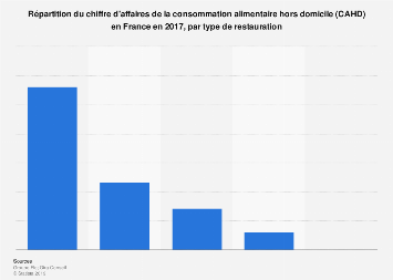 Chiffre d'affaires ventilé de la consommation alimentaire hors domicile France 2017