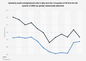 Italy: quarterly youth unemployment rate (15-24) 2013- 2017, by gender