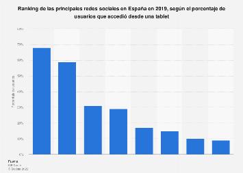 Porcentaje de usuarios que accedió a RR. SS. desde una tablet España 2016