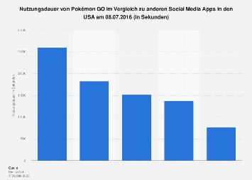 Tägliche Nutzungsdauer von Pokémon GO und anderen Social Media Apps in den USA 2016