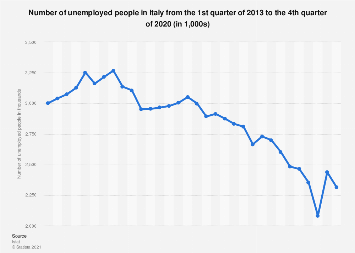 Italy: number of unemployed people Q1 2013-Q1 2018