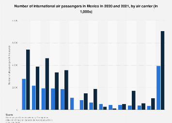 International air passenger traffic in Mexico 2016-2018