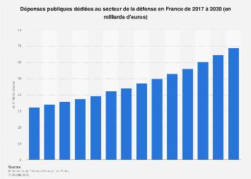 Dépenses publiques de la défense en France 2008-2017