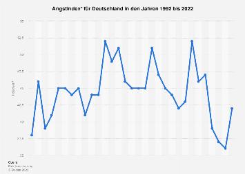 Angstindex für Deutschland bis 2018