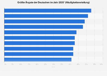 Größte Ängste der Deutschen 2019