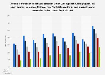 Internetnutzung durch mobile Endgeräte nach Alter in der EU-28 bis 2017
