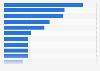 Motivaciones iniciales por las que los usuarios siguieron una marca en España 2016