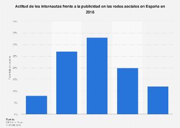 Aceptación de la publicidad en las redes sociales en España 2018