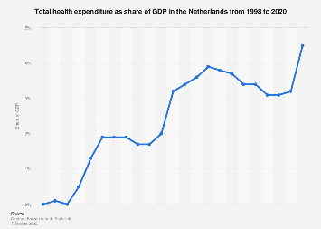 Total health expenditure as share of GDP in the Netherlands 1998-2017