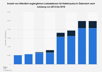 Öffentliche Ladestationen für Elektroautos in Österreich nach Leistung bis 2019