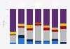 Mediaspilt in ausgewählten Ländern in Europa 2016
