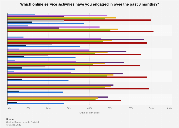Share of people engaging in online service activities in the Netherlands 2012-2017