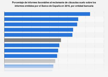 Informes favorables al reclamante de cláusulas suelo en España 2016, por entidad
