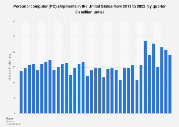 PC unit shipments in the United States 2013-2019, by quarter