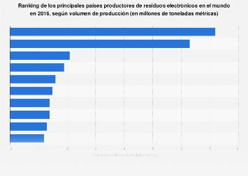 Principales productores de basura tecnológica (e-waste) en el mundo en 2016