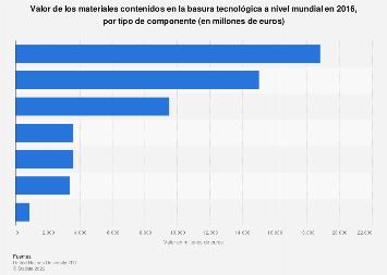 Valor según tipo de componentes de la basura tecnológica generada en el mundo en 2016