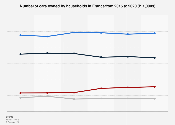 France: Number of cars owned by households 2015-2017