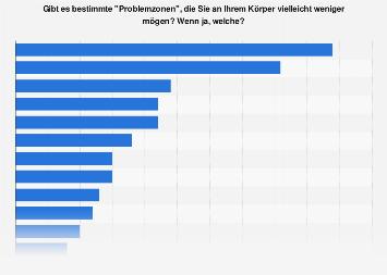 Umfrage in Österreich zu persönlichen Problemzonen 2016