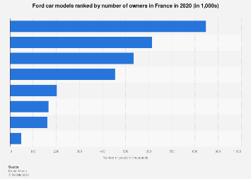 Ownership of Ford models in France 2015-2016, by number of users