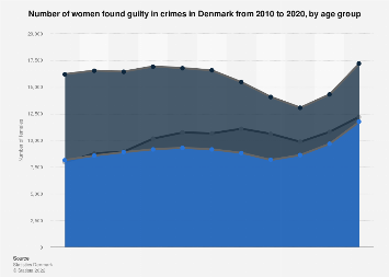 Females found guilty in crimes in Denmark 2016, by age group