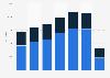 Aeroméxico - revenue passenger kilometers 2014-2018