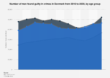 Number of males found guilty in crimes in Denmark 2016, by age group