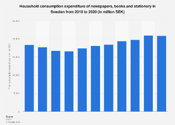 Consumer spending on newspapers, books and stationery in Sweden 2008-2016