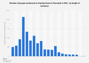 Persons sentenced to imprisonment in Denmark 2016, by length of sentence
