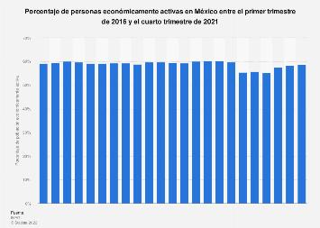 Porcentaje de población económicamente activa en México T1 de 2014-T4 de 2016