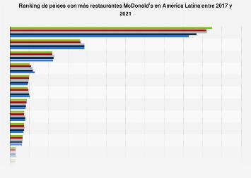 McDonald's: ranking de países con más restaurantes América Latina 2016