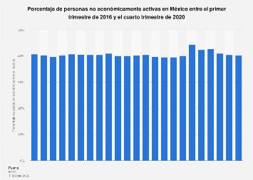 Porcentaje de población económicamente inactiva en México T1 de 2014-T4 de 2016