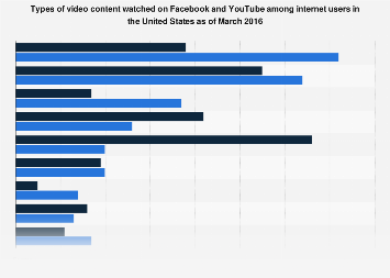 Types of video content watched on Facebook and YouTube 2016