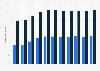 Share of Dutch-language music played on the VRT radio stations in Belgium 2010-2018