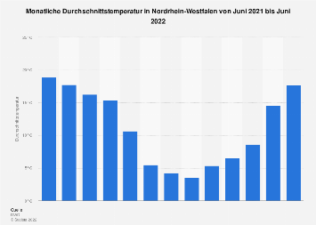 Monatliche Durchschnittstemperatur in Nordrhein-Westfalen bis März 2019
