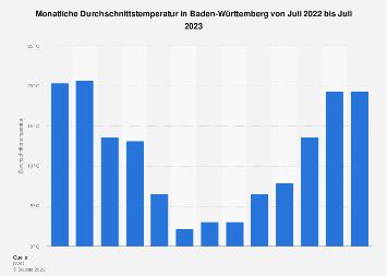 Monatliche Durchschnittstemperatur in Baden-Württemberg bis August 2018