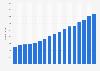 Anzahl der Hebammen in der Schweiz bis 2017