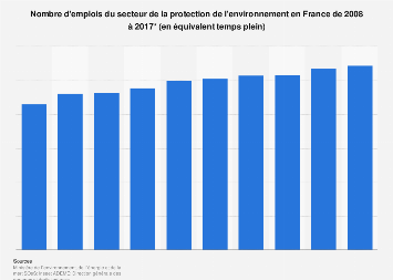 Nombre d'emplois du secteur de la protection de l'environnement en France 2008-2017