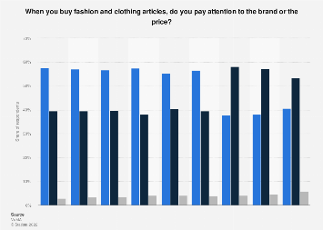 Attention to brands and price for fashion and clothing articles in Germany 2019