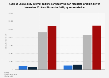 Italy: daily online reach of weekly magazine Grazia 2018, by platform