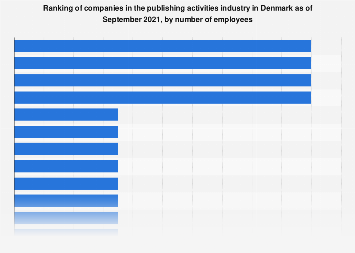 Ranking of publishing companies in Denmark 2017, by employees