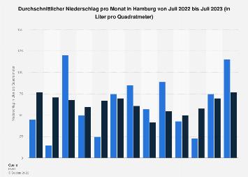 Durchschnittlicher Niederschlag pro Monat in Hamburg bis Juli 2019