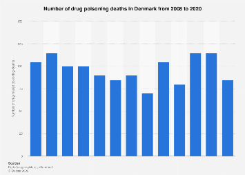 Drug-related deaths in Denmark 2006-2016