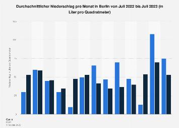 Durchschnittlicher Niederschlag pro Monat in Berlin bis August 2019