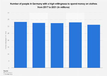 Willingness to spend money on clothes among the German population 2015-2019